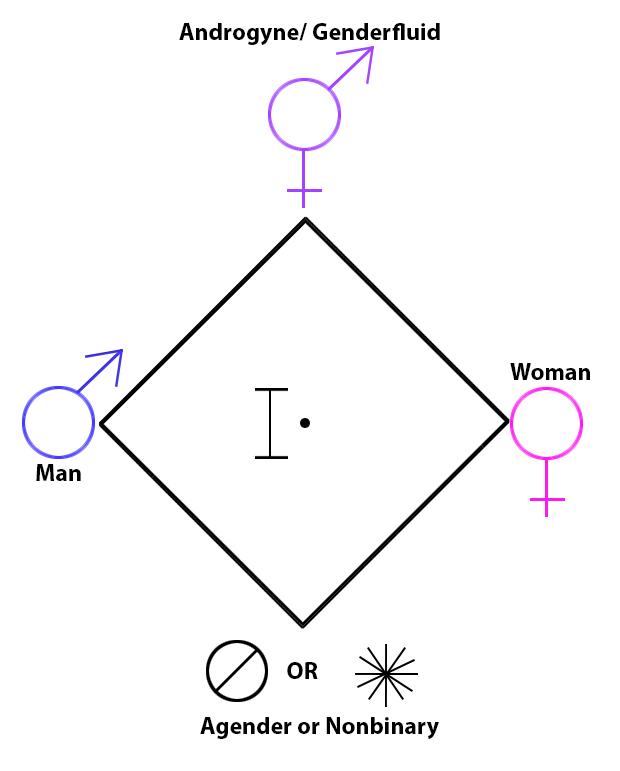 Gender_Graph_Bracket