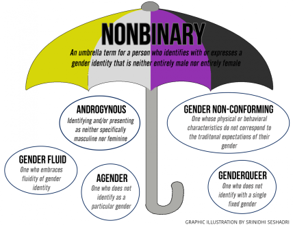 nonbinary-umbrella
